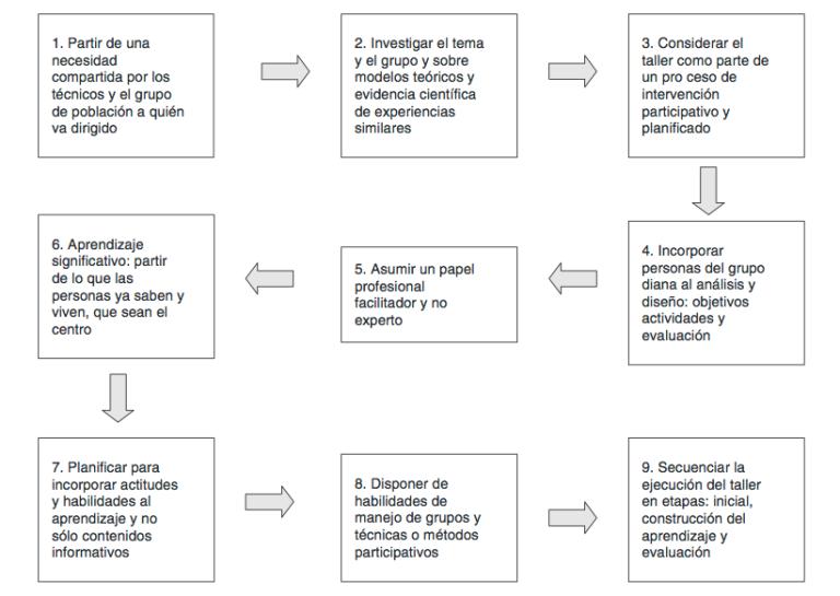 Diseño y ejecución de un taller de promoción de la salud