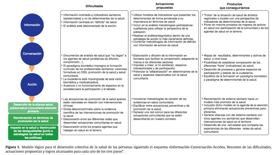 Informacion-conversación-acción