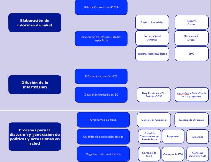 OBSA marco de trabajo