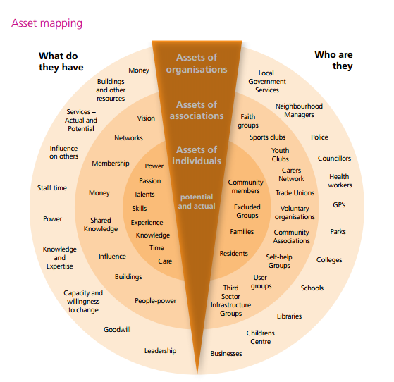asset mapping