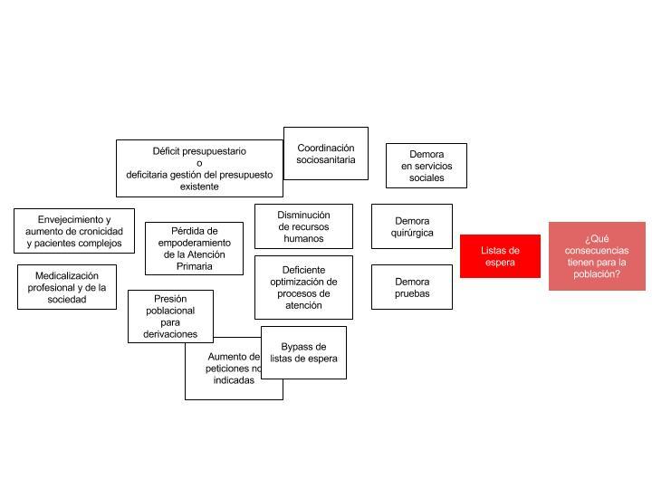 Listas de espera en el sistema sanitario- las causas de las causas (1)