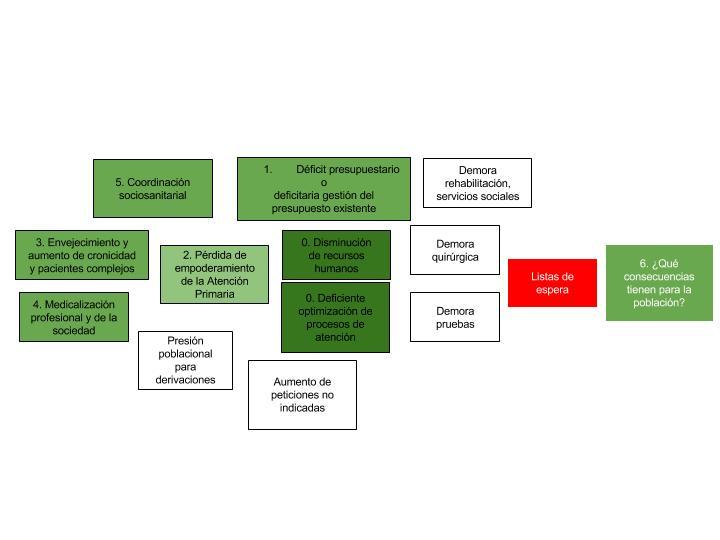 Listas de espera en el sistema sanitario- las causas de las causas