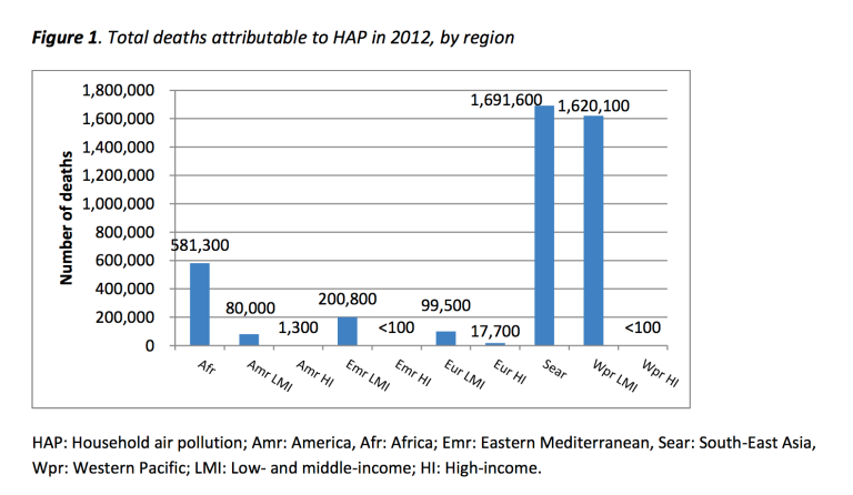 WHO. Burden of disease from Household Air Pollution for 2012.