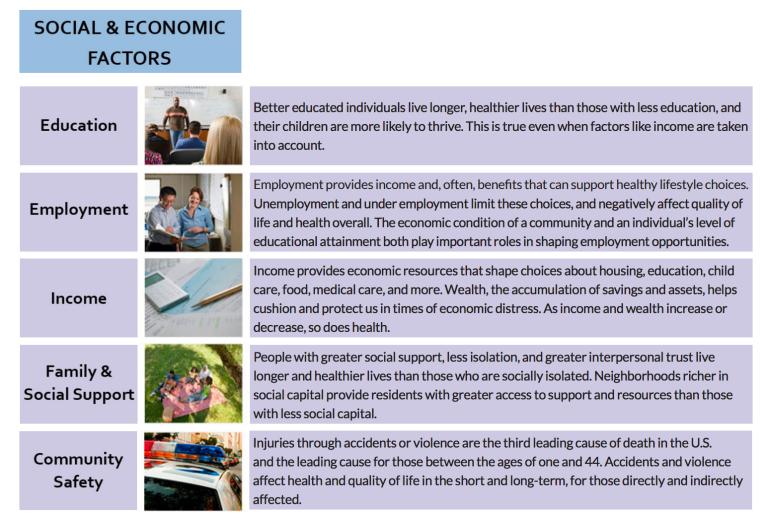 Bergum AH, Catlin BB, Timberlake K. What Works? Strategies to Improve Rural Health. University of Wisconsin Population Health Institute, July 2015.