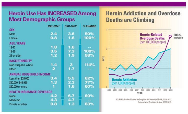 Heroin-related overdose deaths https://www.cdc.gov/drugoverdose/data/heroin.html