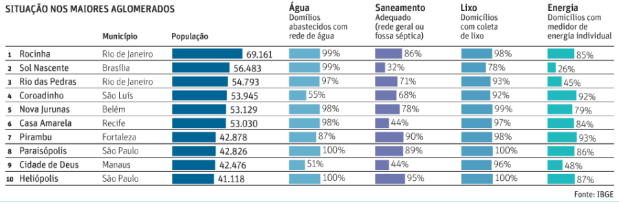 ranking-e-situac3a7c3a3o-das-favelas-2010