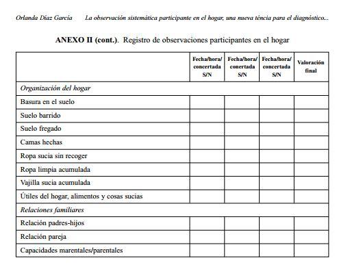 Díaz García O. La observación sistemática participante en el hogar, una nueva técnica para el diagnóstico en la intervención con familias. Cuadernos de Trabajo Social. 2014;27(2):439-52.