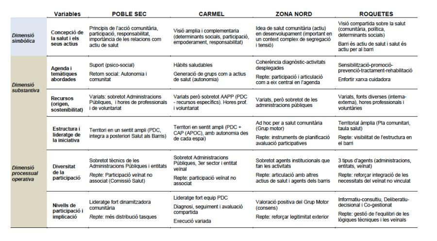 Síntesi comparada dels estudis de barris http://salutcomunitaria.com/2016/12/29/sintesi-comparada-dels-estudis-de-barris/