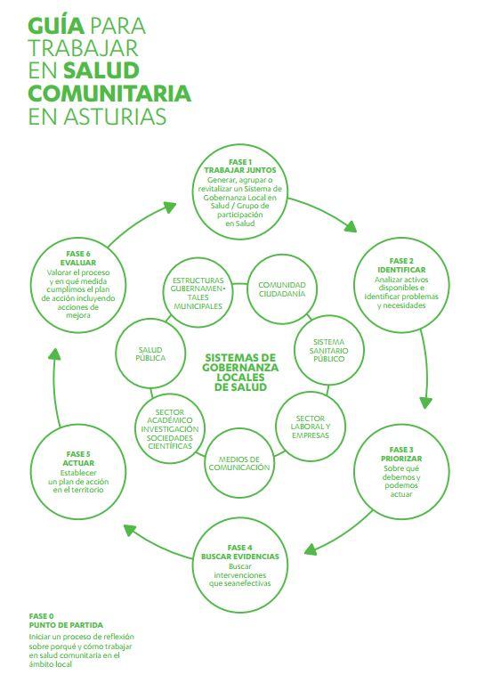 Guia Asturias